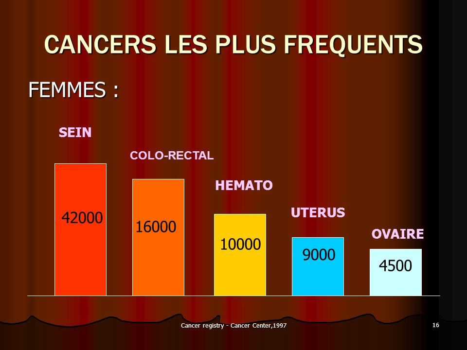 CANCERS LES PLUS FREQUENTS