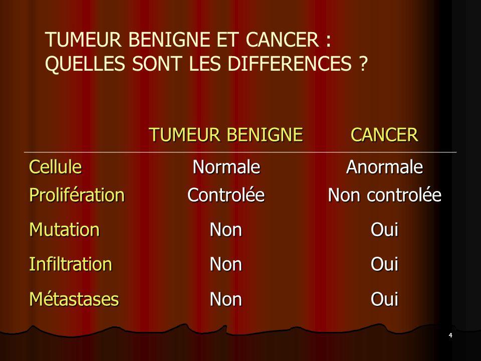 TUMEUR BENIGNE ET CANCER : QUELLES SONT LES DIFFERENCES