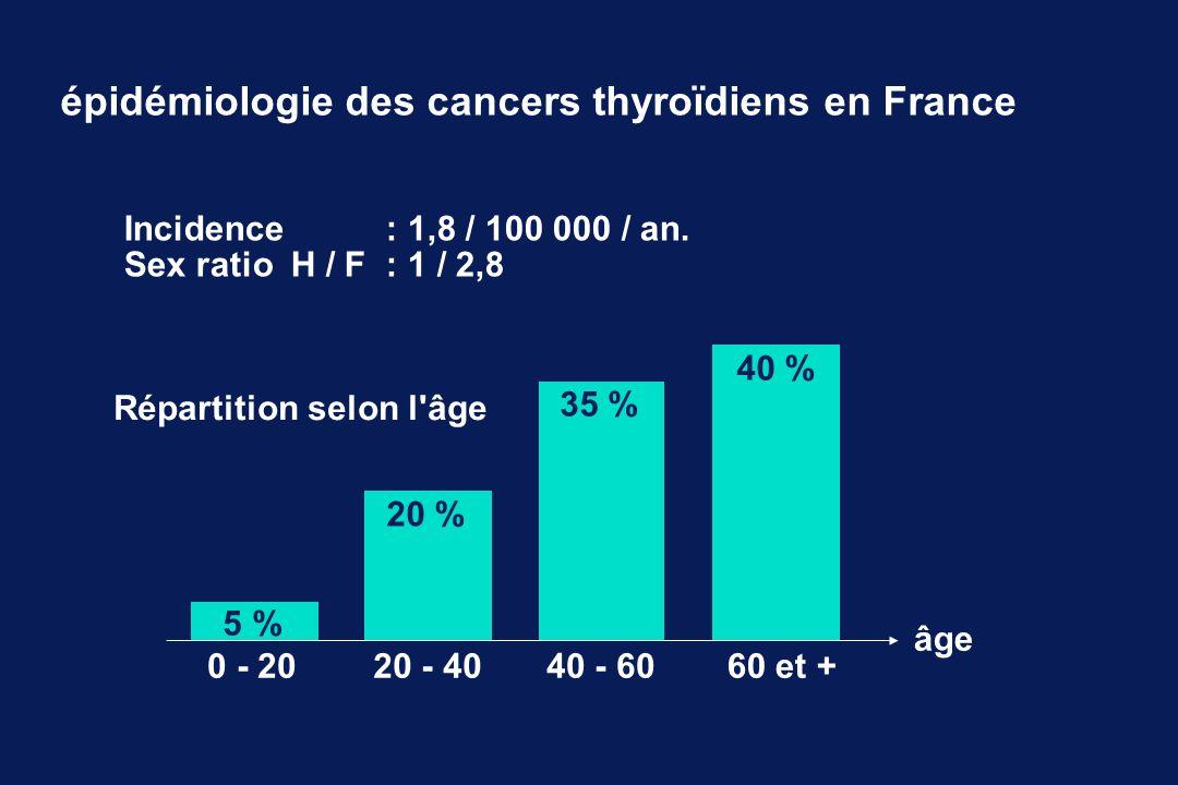 épidémiologie des cancers thyroïdiens en France