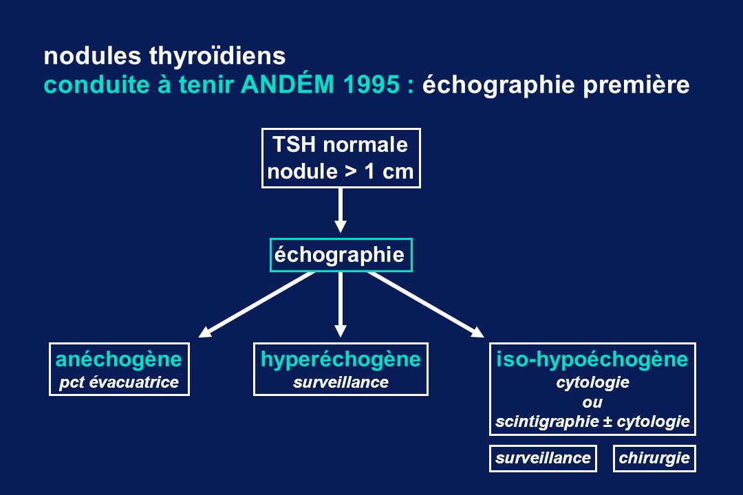 scintigraphie ± cytologie