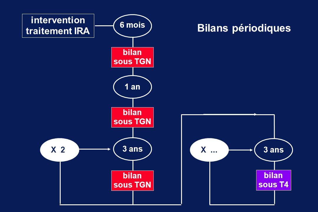 Bilans périodiques intervention traitement IRA 6 mois bilan sous TGN