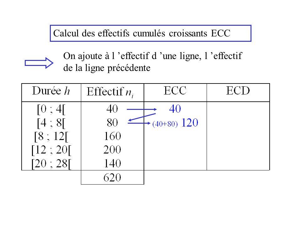 Calcul des effectifs cumulés croissants ECC