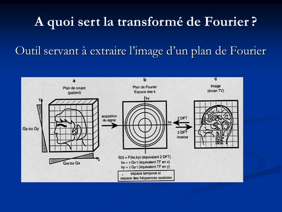 A quoi sert la transformé de Fourier