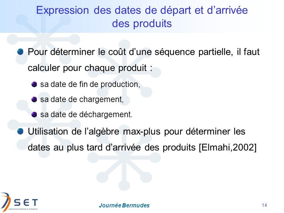 Expression des dates de départ et d'arrivée des produits