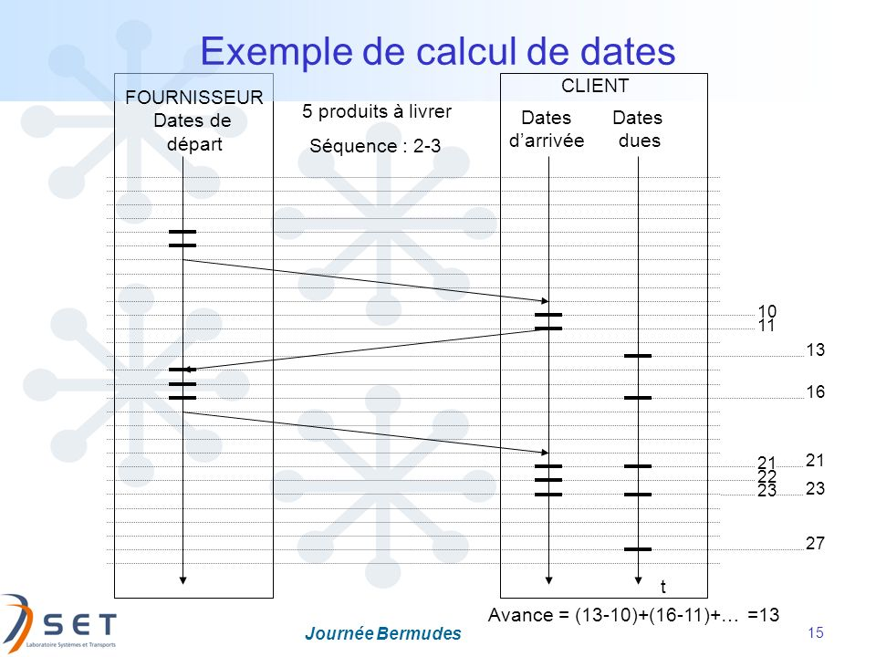 Exemple de calcul de dates