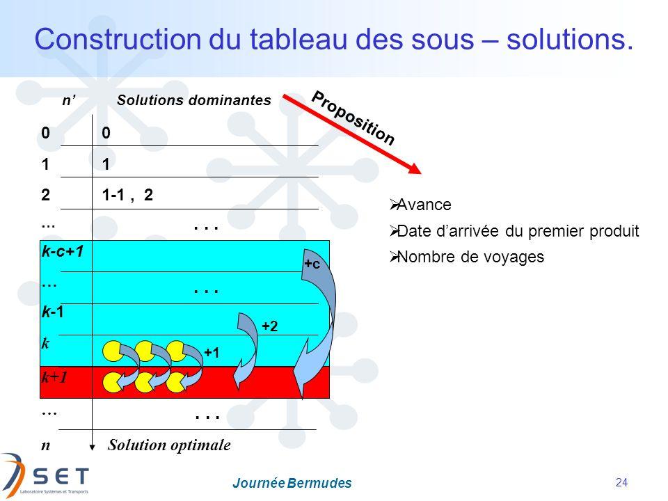Construction du tableau des sous – solutions.