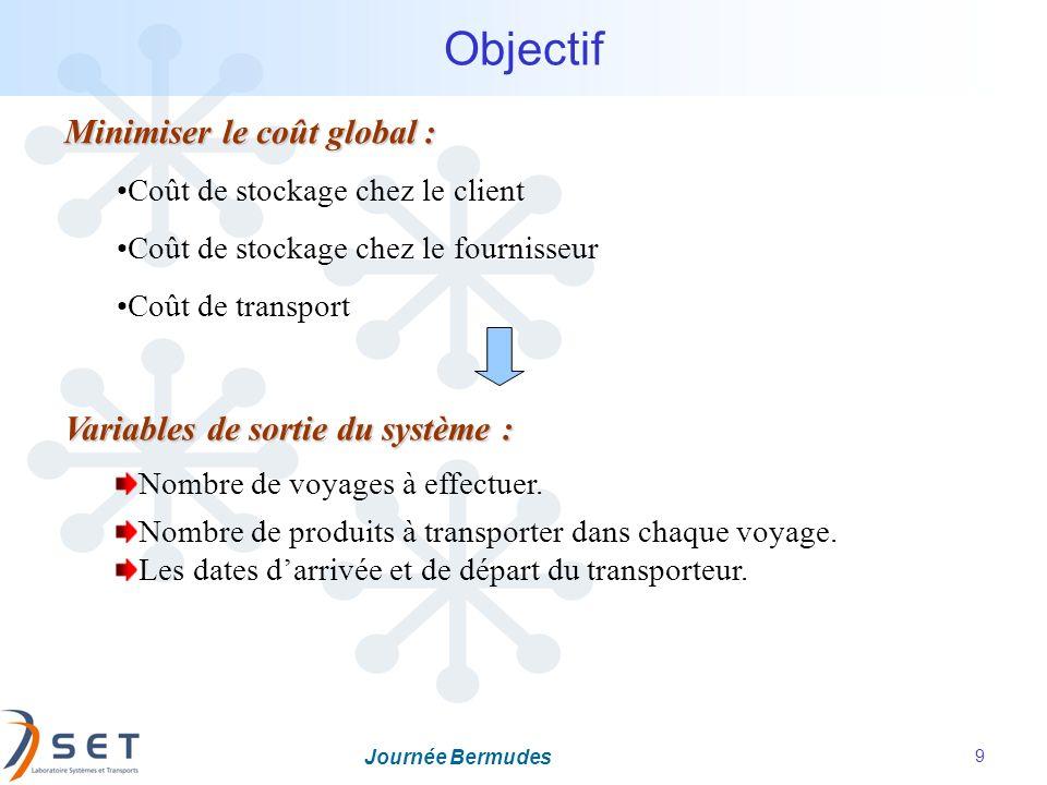 Objectif Minimiser le coût global : Variables de sortie du système :