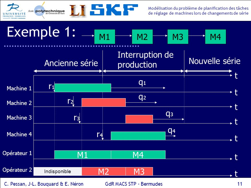 Exemple 1: M1 M2 M3 M4 Ancienne série Interruption de production