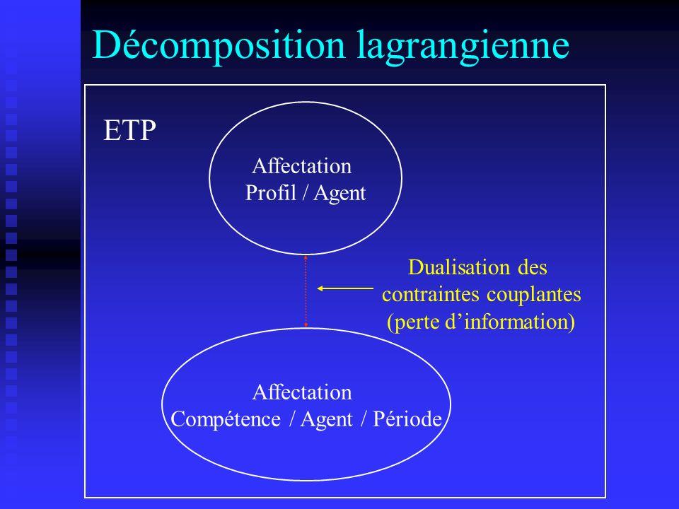Décomposition lagrangienne
