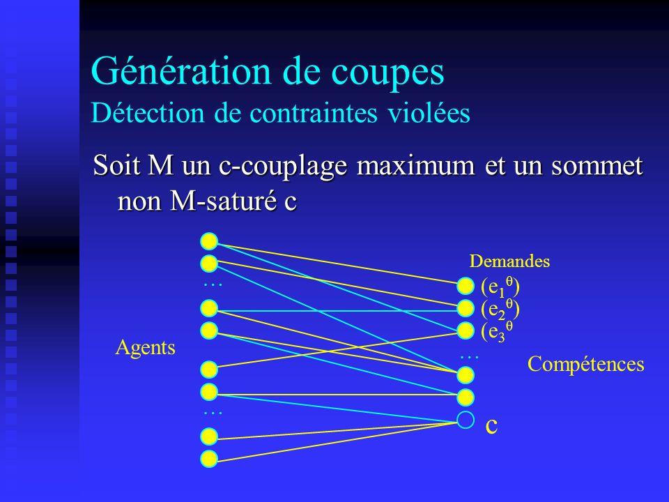 Génération de coupes Détection de contraintes violées