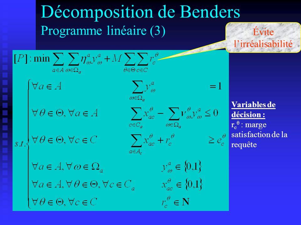 Décomposition de Benders Programme linéaire (3)