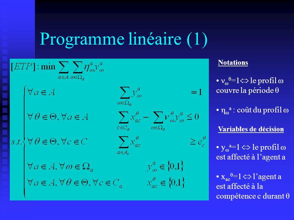 Programme linéaire (1) νωθ=1 le profil ω couvre la période θ