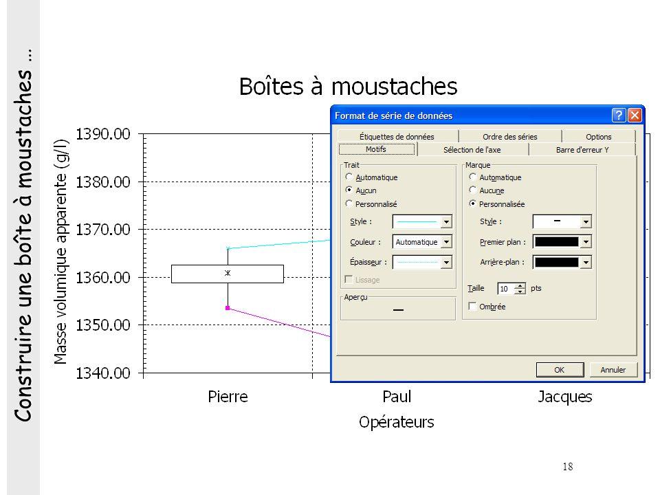 Construire une boîte à moustaches …