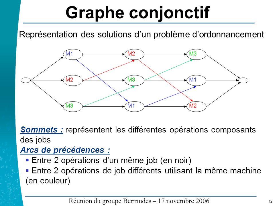 Graphe conjonctif Représentation des solutions d'un problème d'ordonnancement. M1. M2. M3.