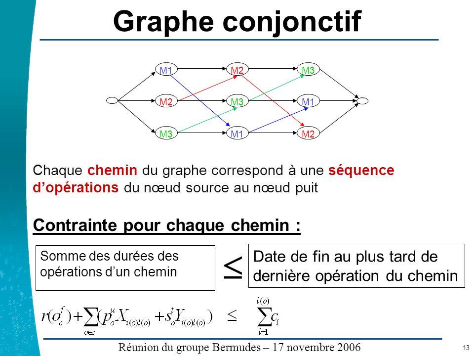  Graphe conjonctif Contrainte pour chaque chemin :
