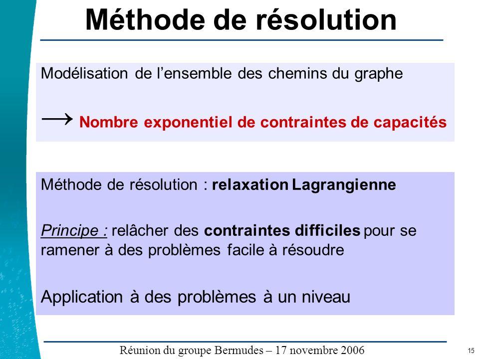 Méthode de résolution Nombre exponentiel de contraintes de capacités
