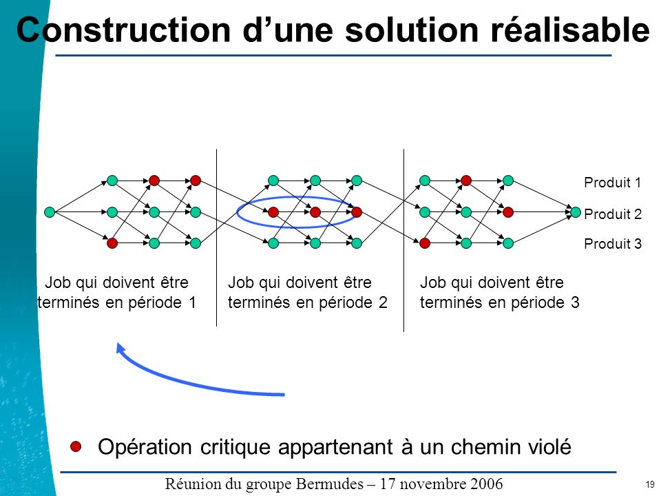 Construction d'une solution réalisable