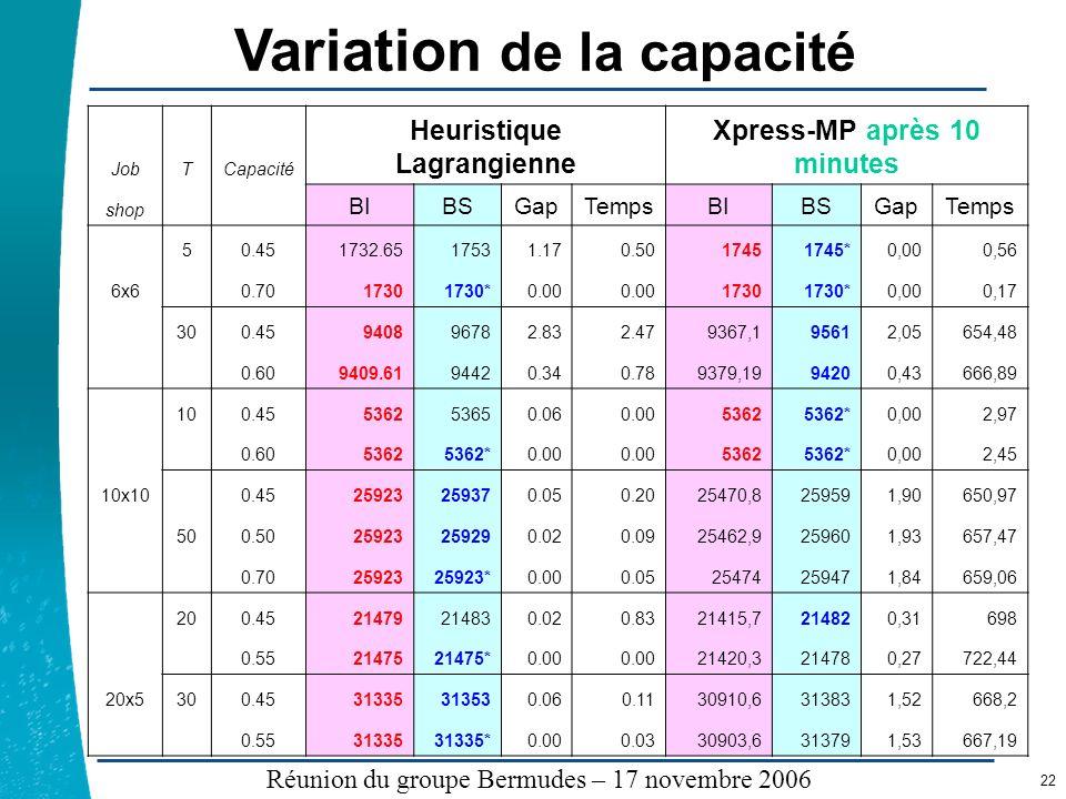 Variation de la capacité