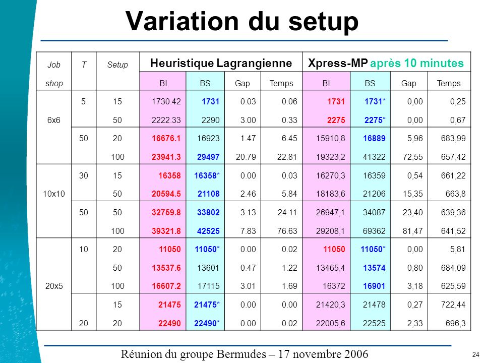 Heuristique Lagrangienne Xpress-MP après 10 minutes