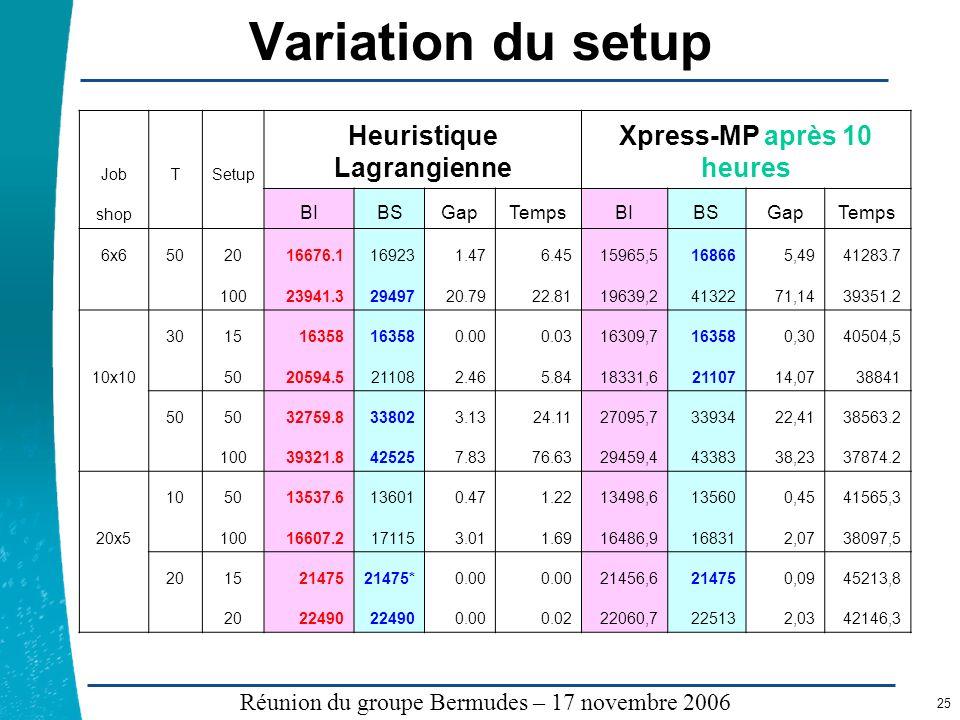 Heuristique Lagrangienne Xpress-MP après 10 heures