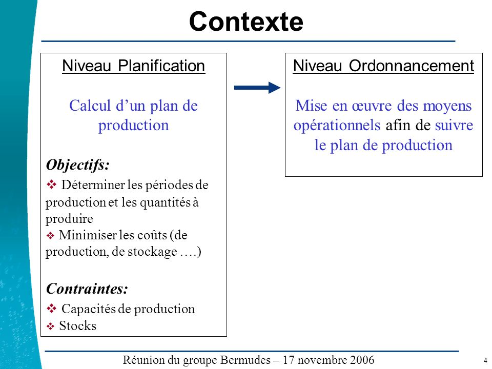 Contexte Niveau Planification Calcul d'un plan de production
