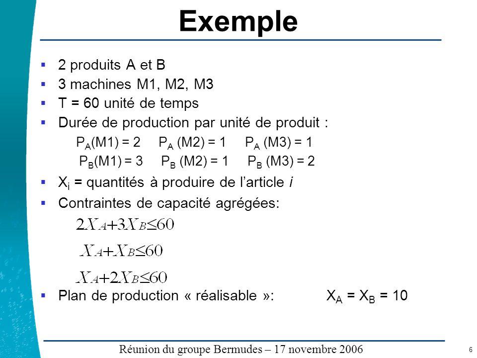 Exemple 2 produits A et B 3 machines M1, M2, M3 T = 60 unité de temps