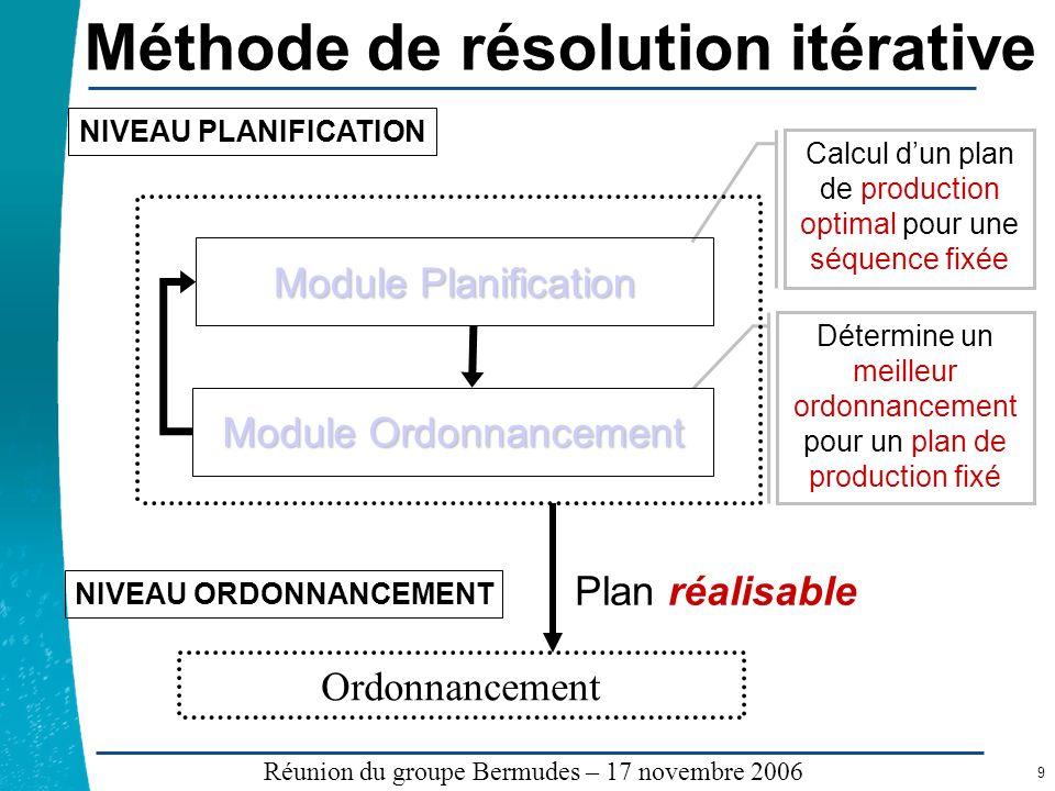 Méthode de résolution itérative
