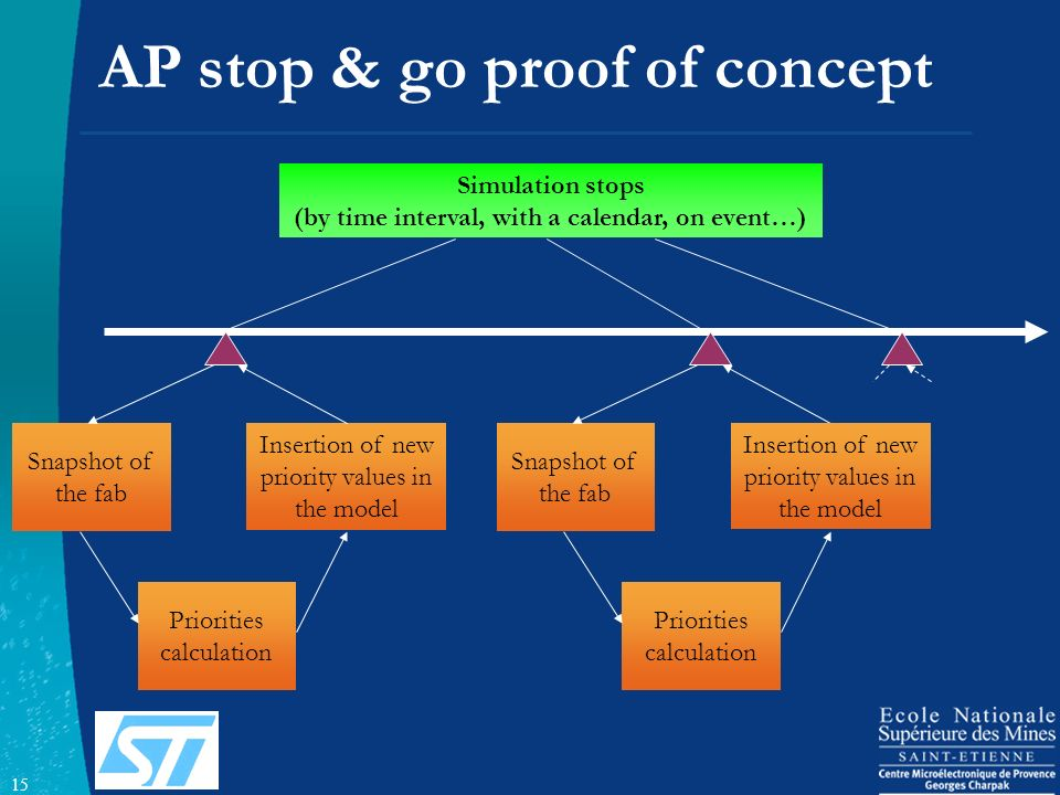 AP stop & go proof of concept