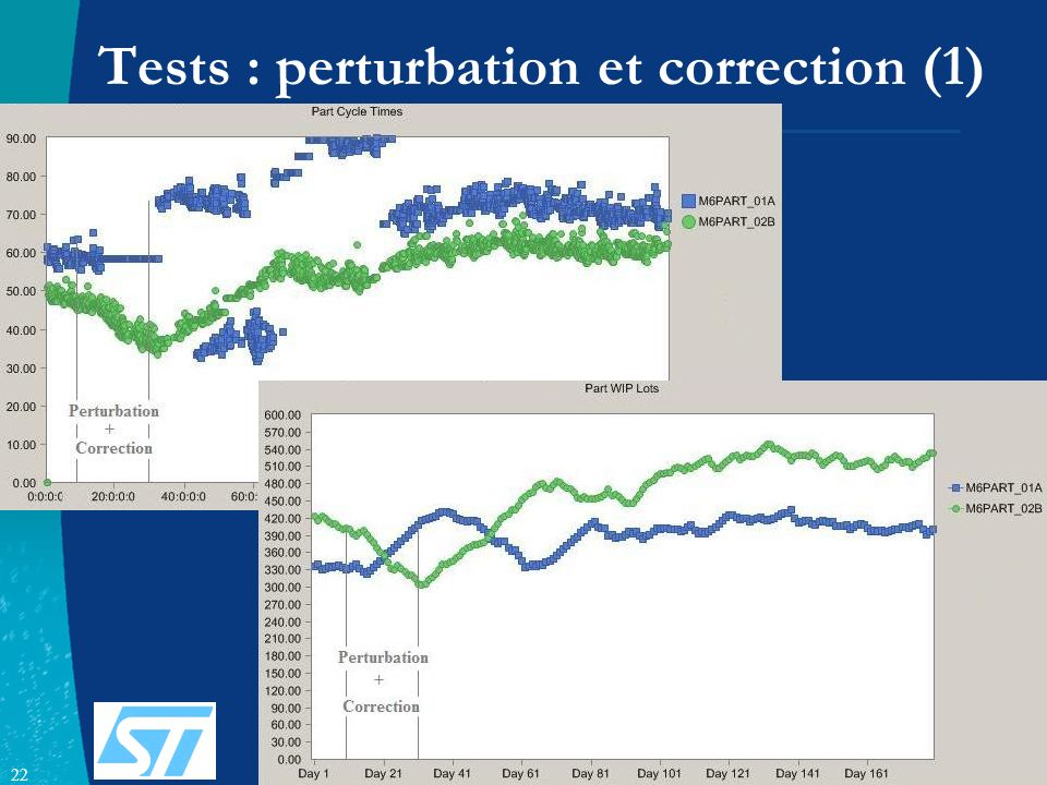 Tests : perturbation et correction (1)