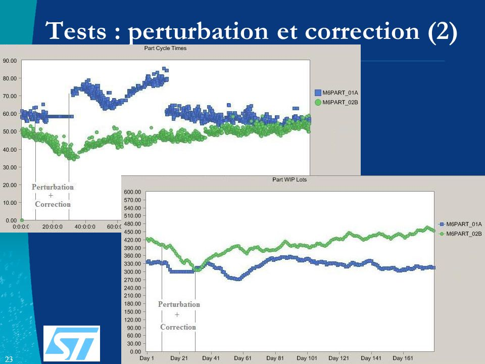 Tests : perturbation et correction (2)