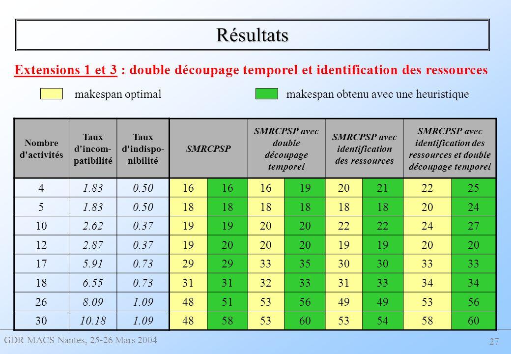 Résultats Extensions 1 et 3 : double découpage temporel et identification des ressources. makespan optimal.