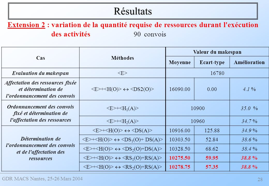 Evaluation du makespan