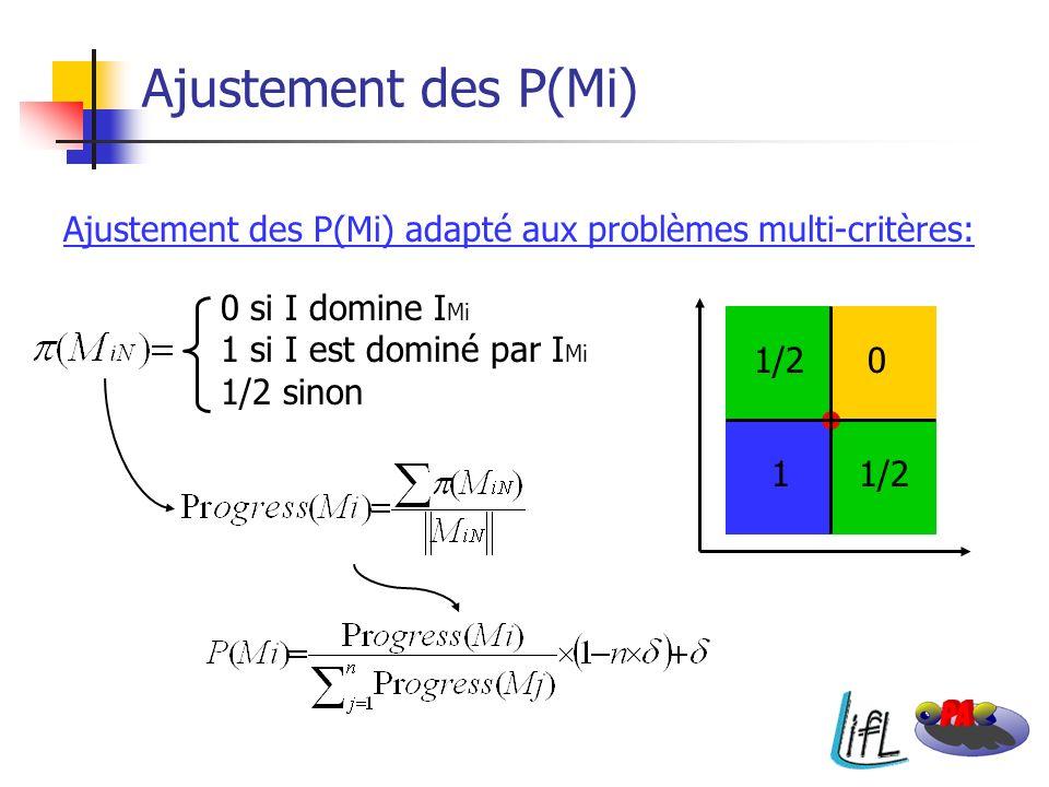 Ajustement des P(Mi) Ajustement des P(Mi) adapté aux problèmes multi-critères: 0 si I domine IMi. 1 si I est dominé par IMi.