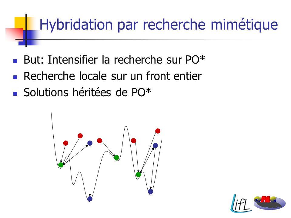 Hybridation par recherche mimétique