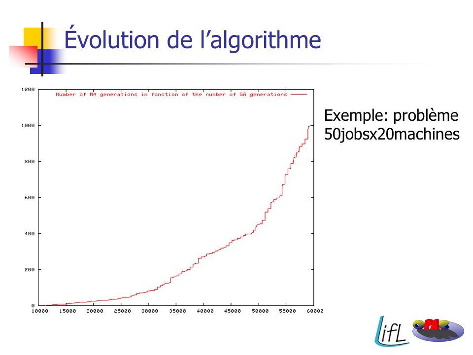 Évolution de l'algorithme