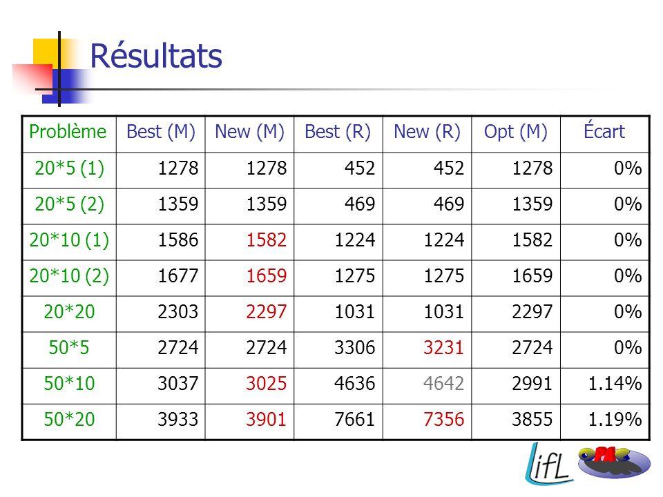 Résultats Problème Best (M) New (M) Best (R) New (R) Opt (M) Écart