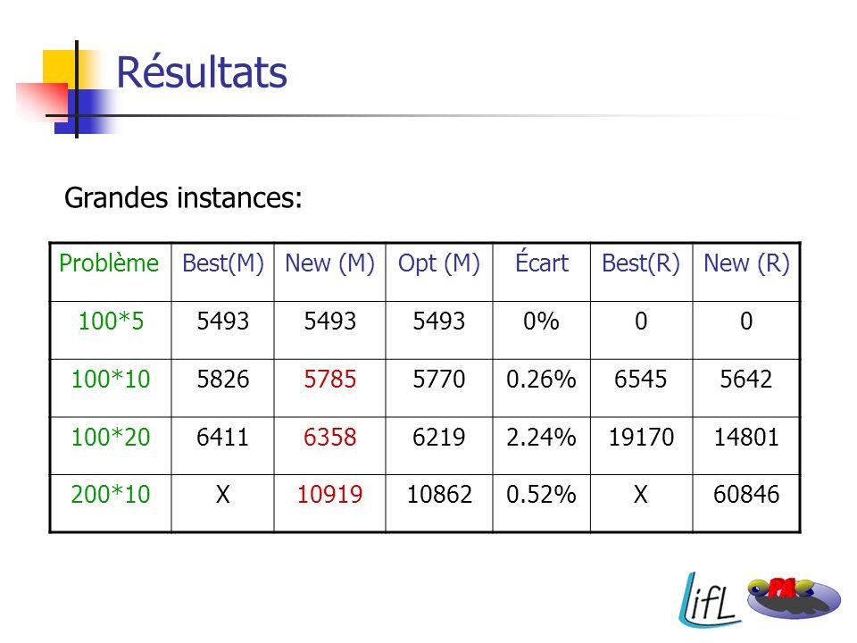 Résultats Grandes instances: Problème Best(M) New (M) Opt (M) Écart