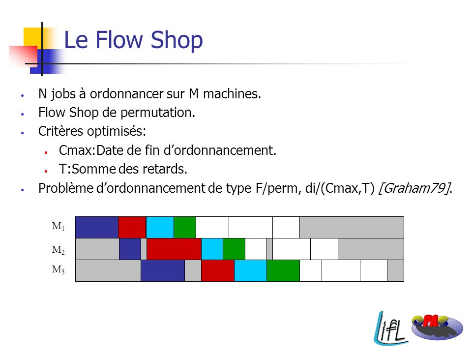 Le Flow Shop N jobs à ordonnancer sur M machines.