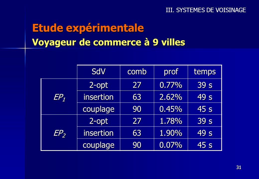 Etude expérimentale Voyageur de commerce à 9 villes SdV comb prof