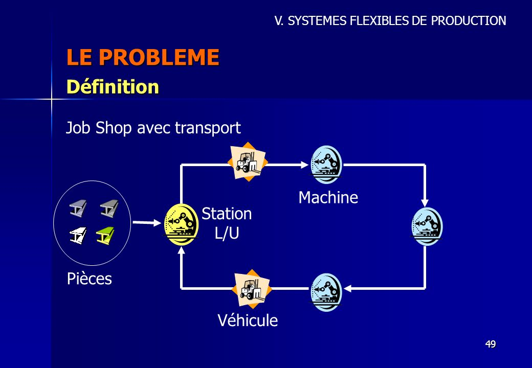 LE PROBLEME Définition Job Shop avec transport Machine Station L/U