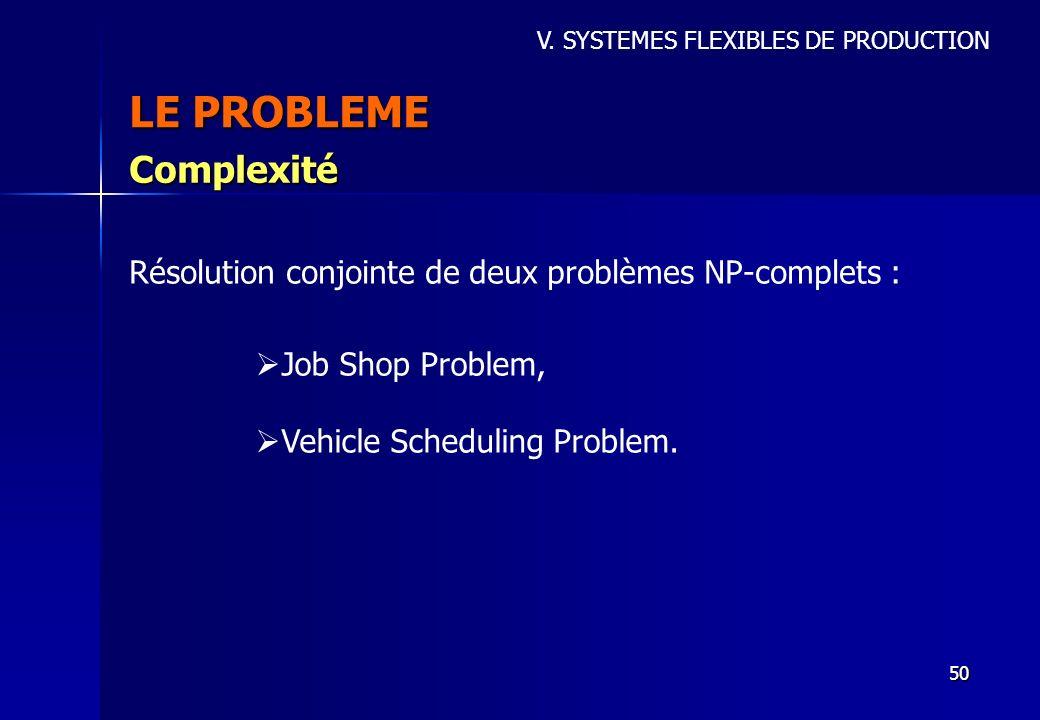 LE PROBLEME Complexité