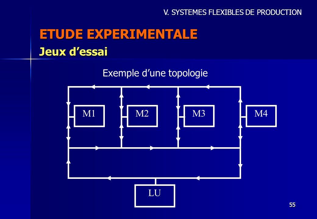 ETUDE EXPERIMENTALE Jeux d'essai Exemple d'une topologie M1 M2 M3 M4