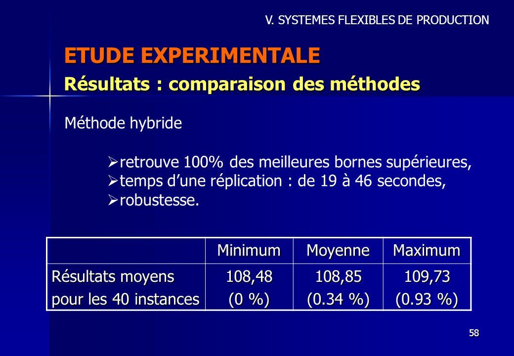 ETUDE EXPERIMENTALE Résultats : comparaison des méthodes
