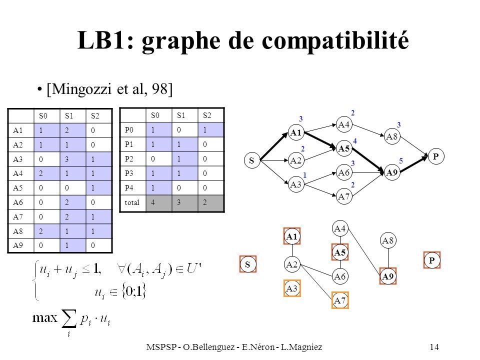 LB1: graphe de compatibilité