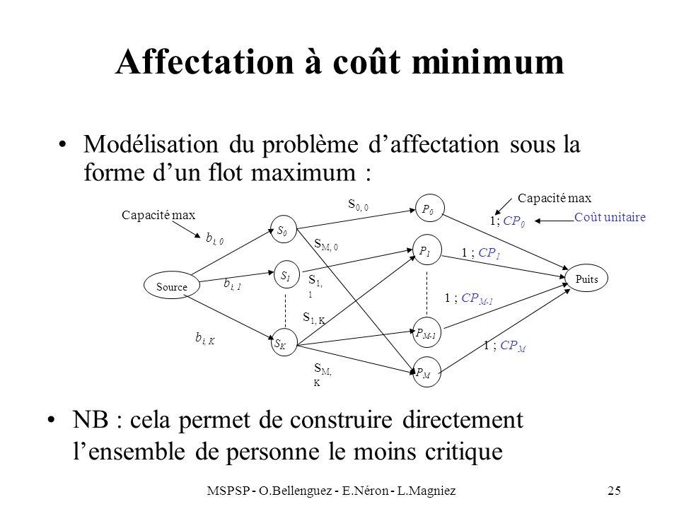 Affectation à coût minimum