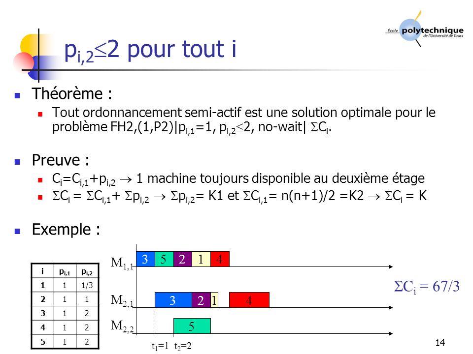 pi,22 pour tout i Théorème : Preuve : Exemple : Ci = 67/3