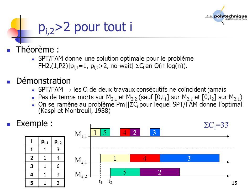 pi,2>2 pour tout i Théorème : Démonstration Exemple : Ci=33 M1,1 1