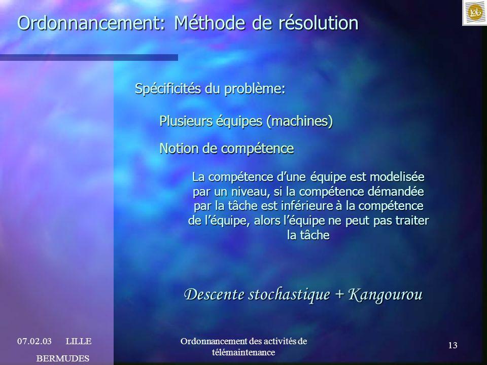 Ordonnancement: Méthode de résolution