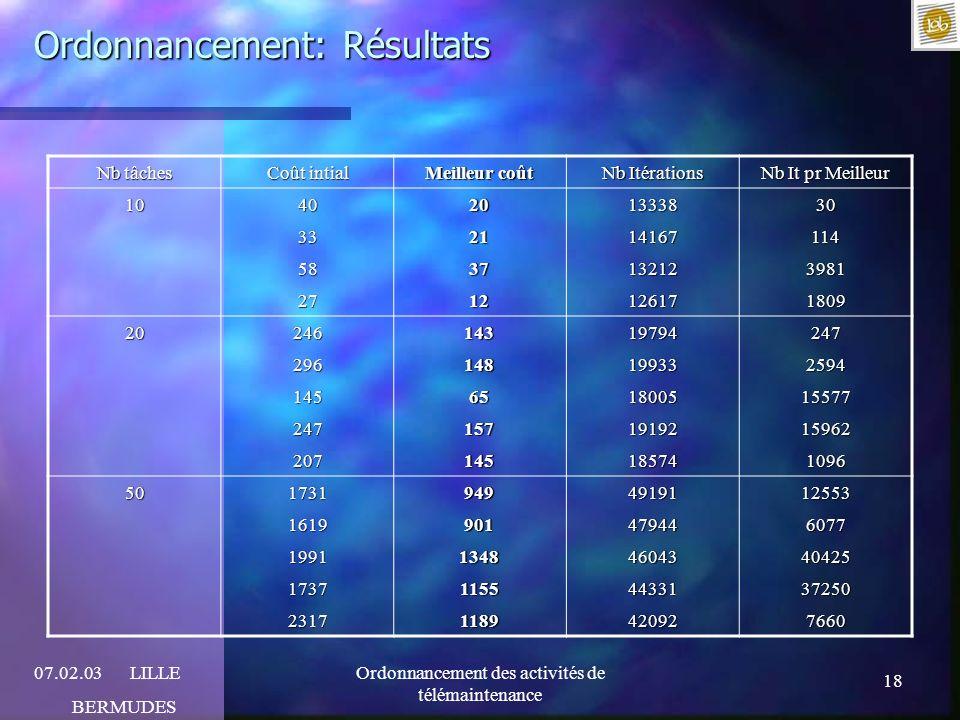 Ordonnancement: Résultats