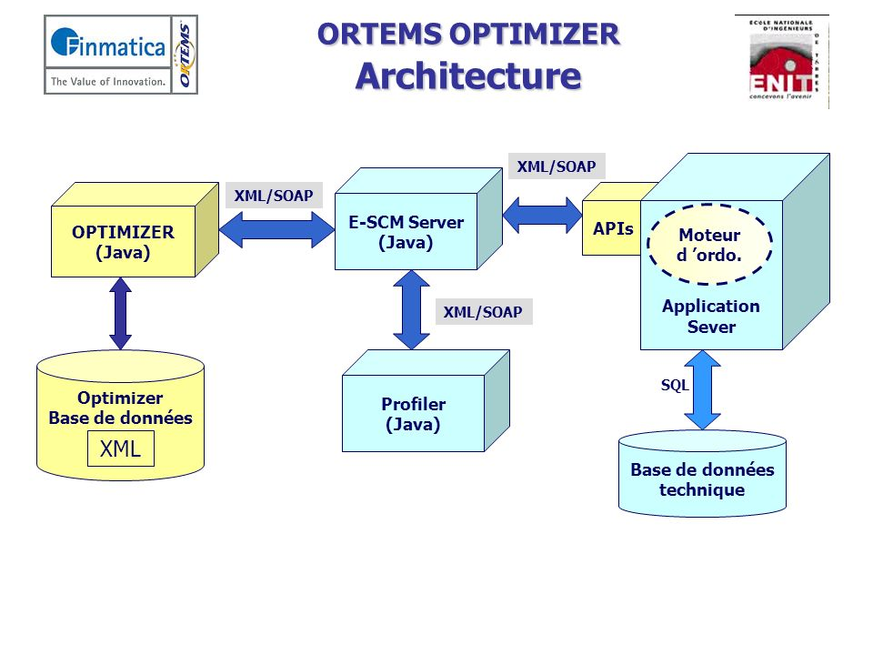 ORTEMS OPTIMIZER Architecture